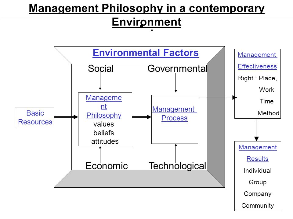 Management Philosophy in a contemporary Environment