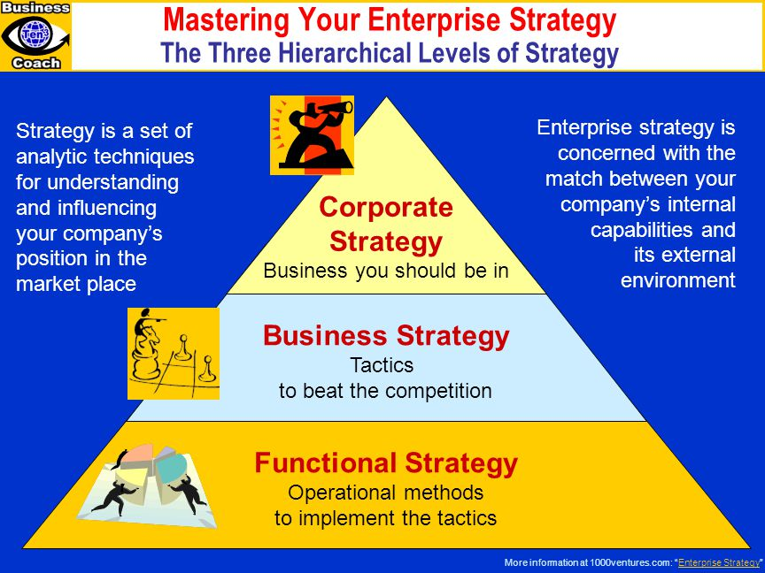 Mastering Your Enterprise Strategy The Three Hierarchical Levels of Strategy
