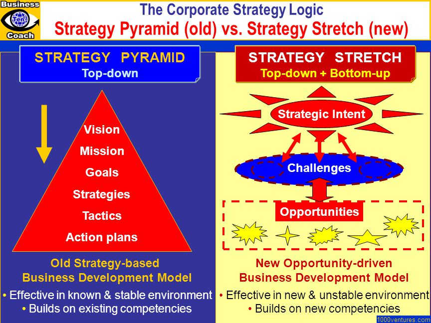 The Corporate Strategy Logic Strategy Pyramid (old) vs