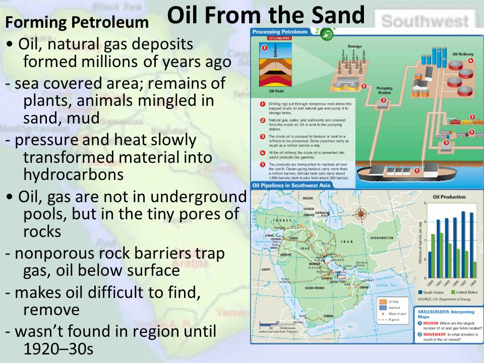 Oil From the Sand
