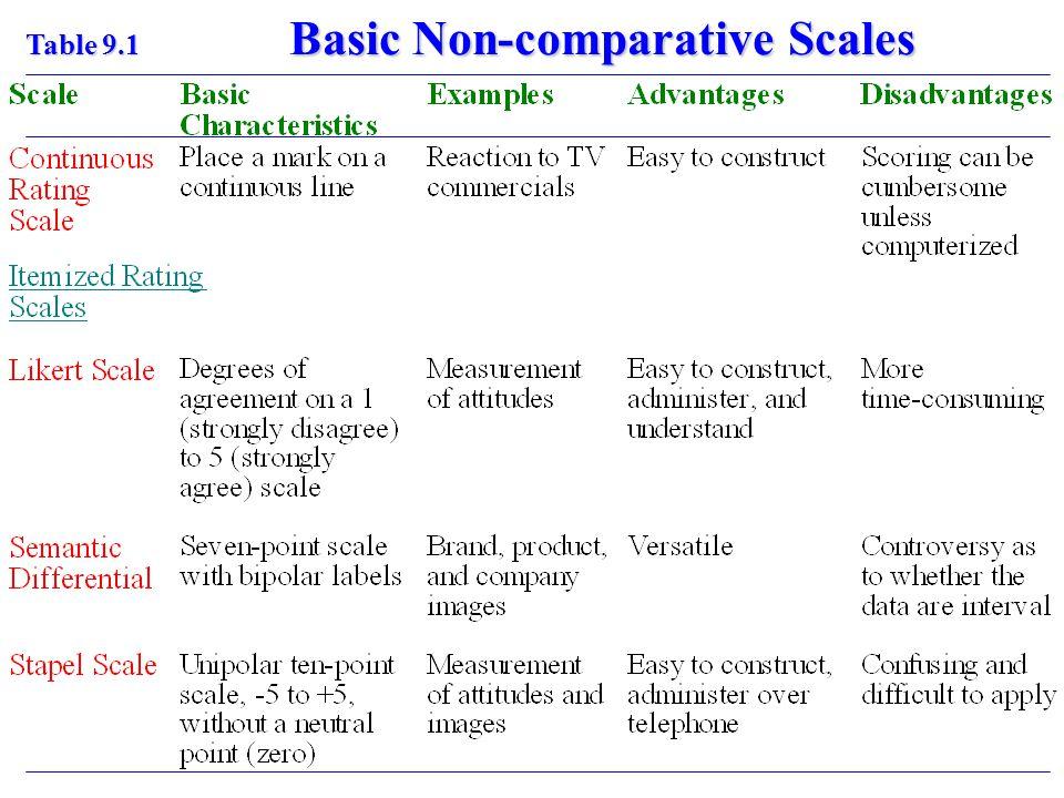 Basic Non-comparative Scales