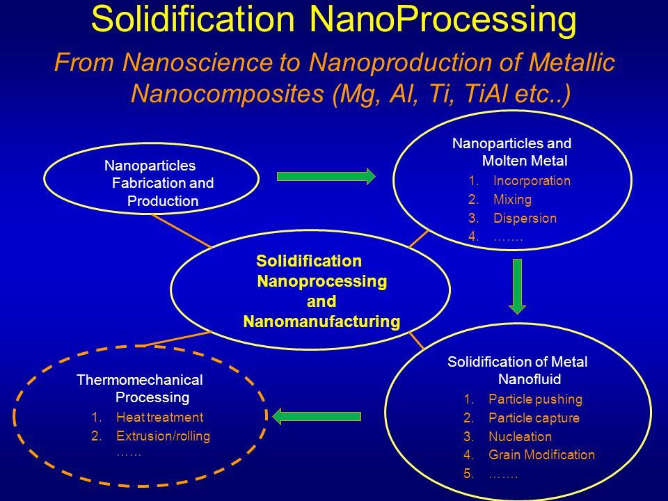 Solidification Nanoprocessing and Nanomanufacturing