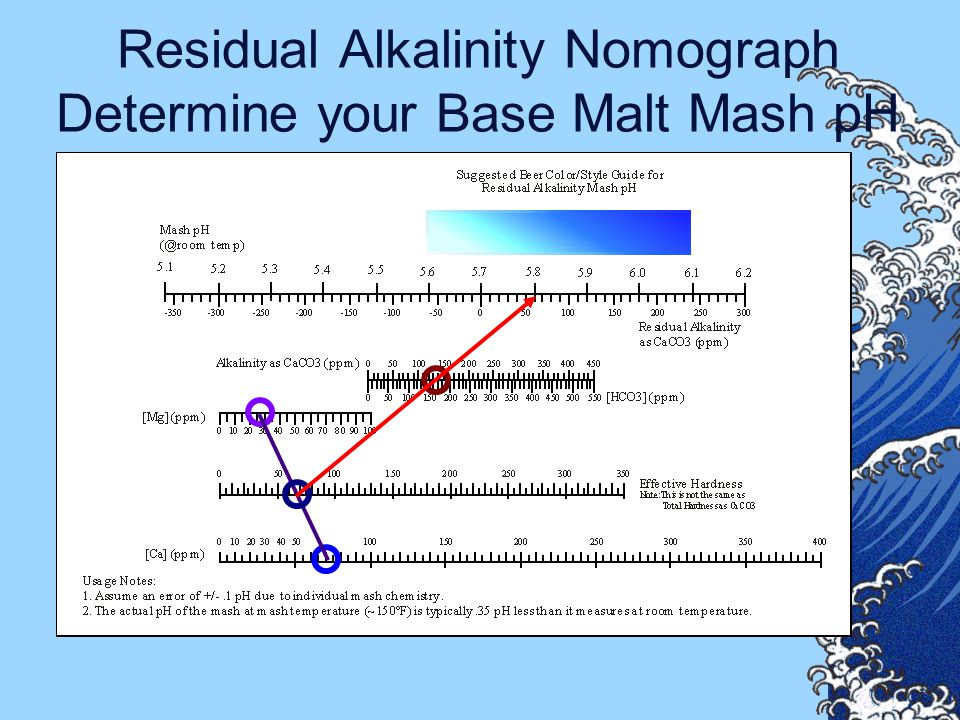 Residual Alkalinity Nomograph Determine your Base Malt Mash pH