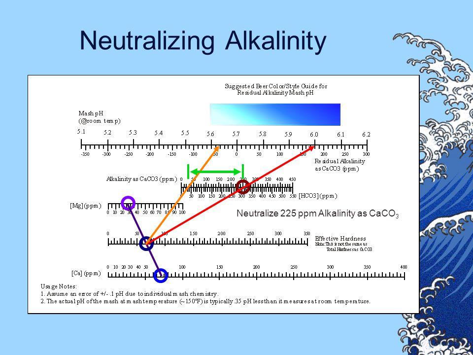 Neutralizing Alkalinity