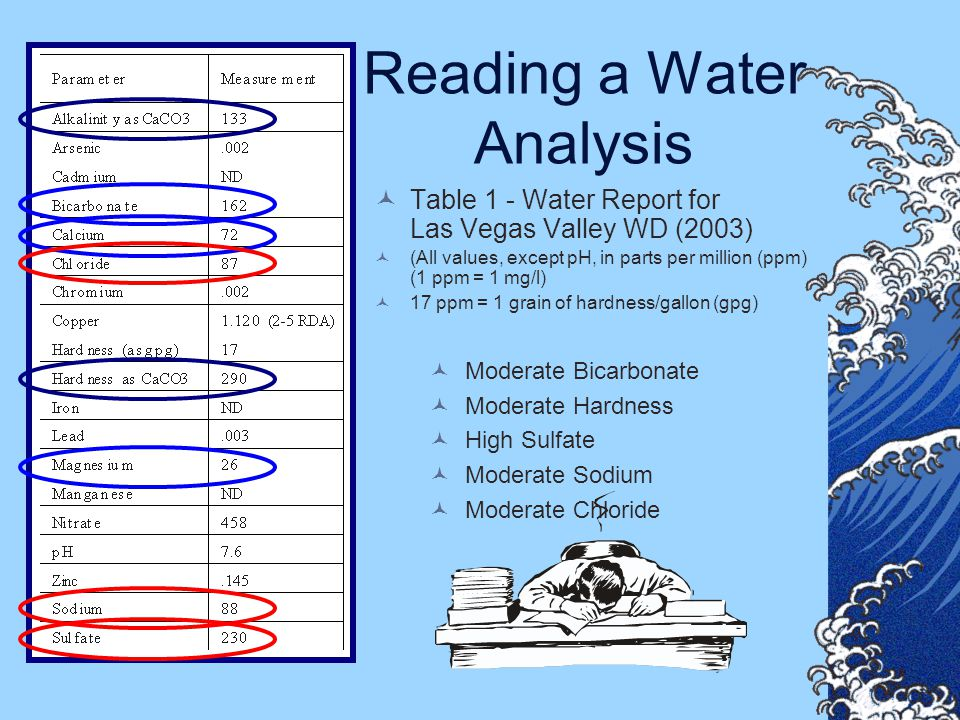 Reading a Water Analysis