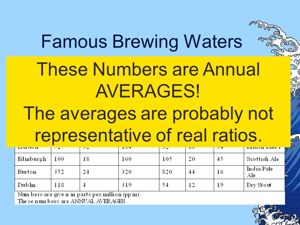 These Numbers are Annual AVERAGES!