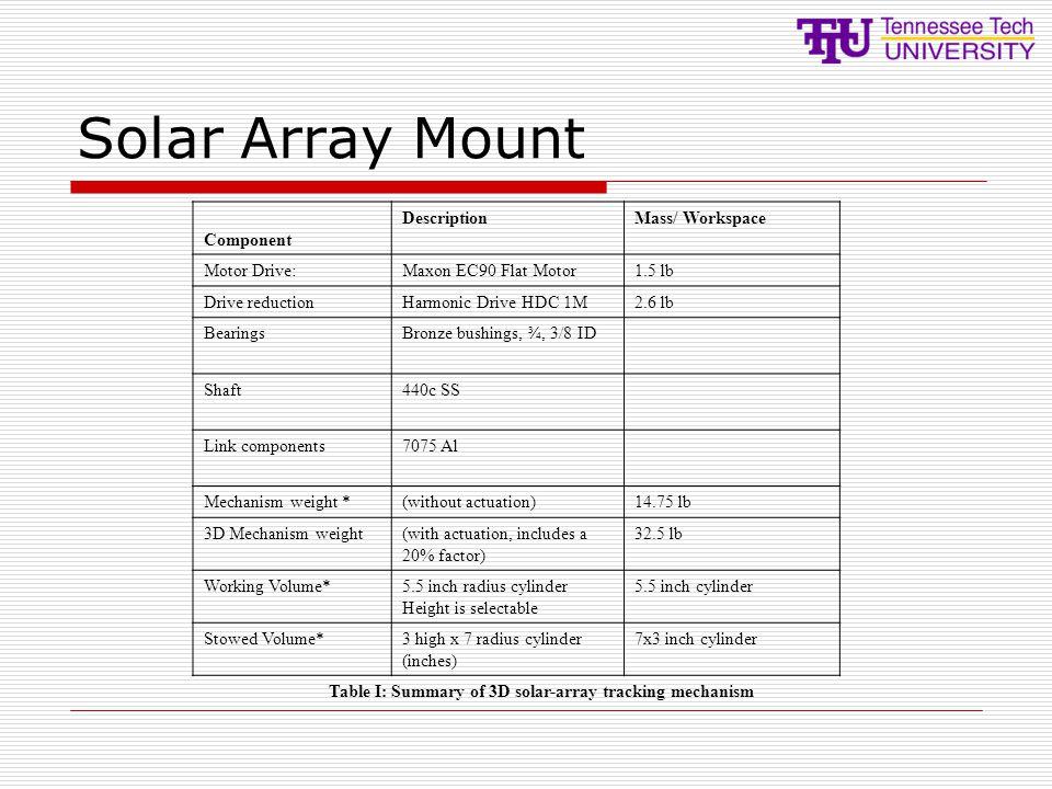 Table I: Summary of 3D solar-array tracking mechanism