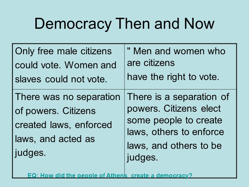 Democracy Then and Now Only free male citizens could vote. Women and