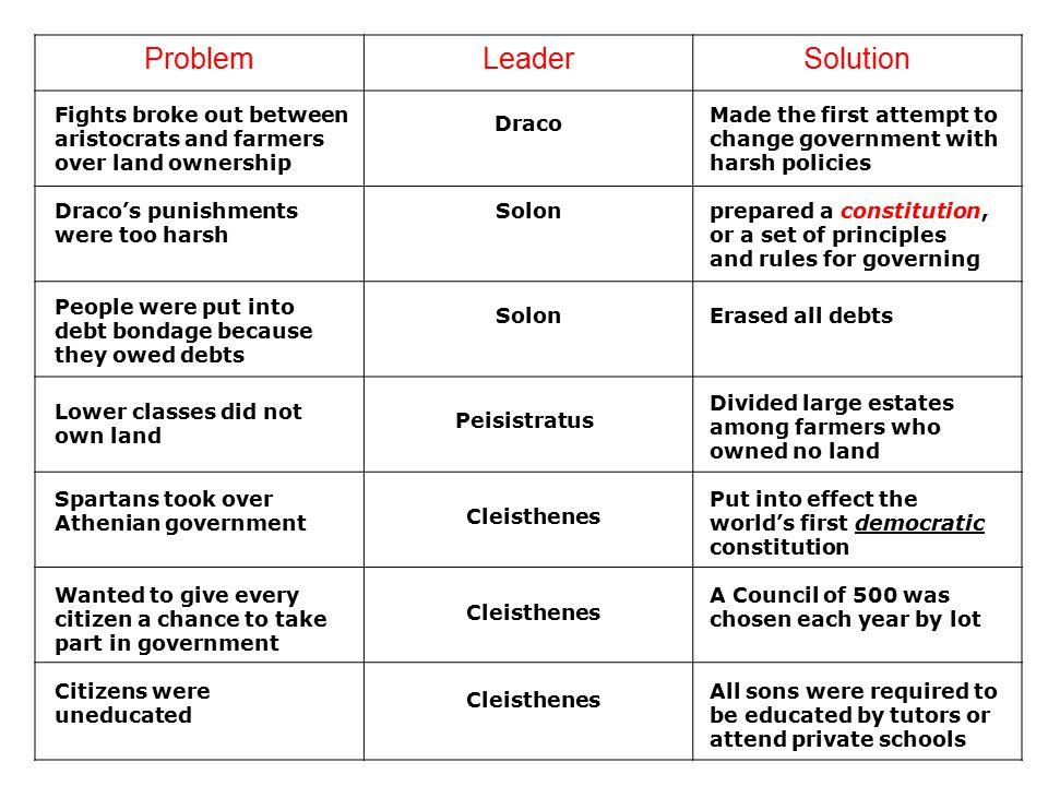 Problem Leader Solution