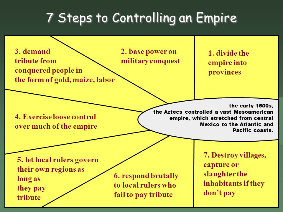 7 Steps to Controlling an Empire
