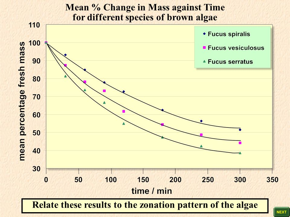 Mean % Change in Mass against Time