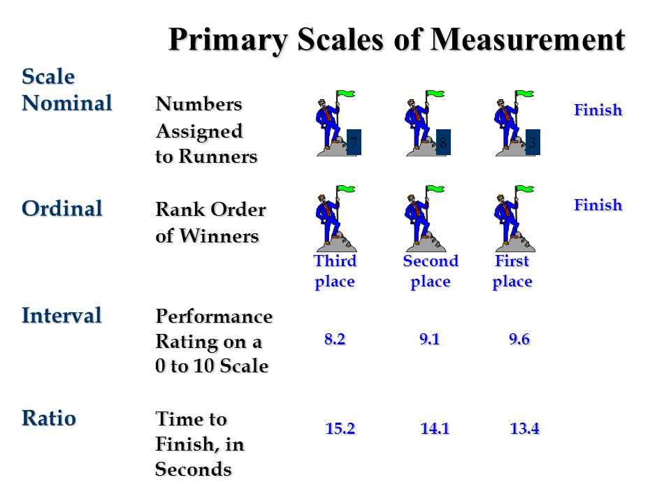 Primary Scales of Measurement
