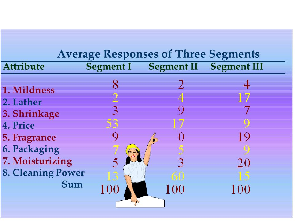 Average Responses of Three Segments Attribute Segment I Segment II Segment III