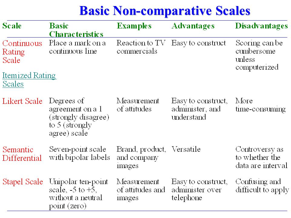 Basic Non-comparative Scales
