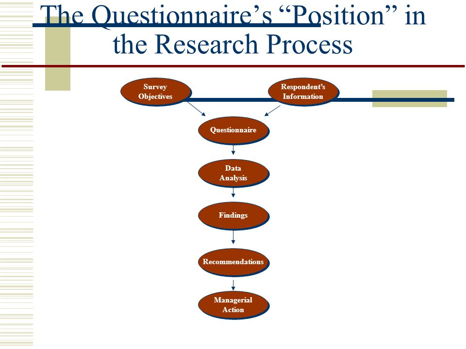 The Questionnaire's Position in the Research Process