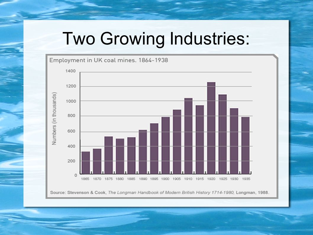 Two Growing Industries: