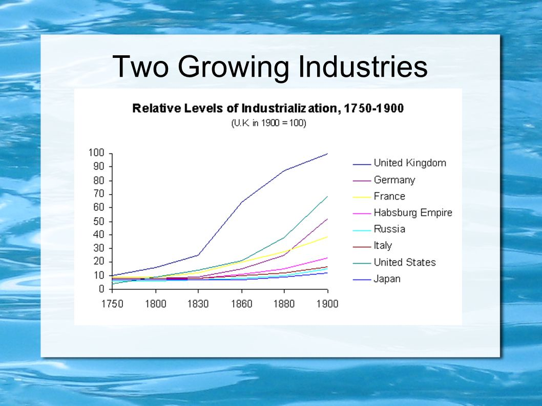 Two Growing Industries