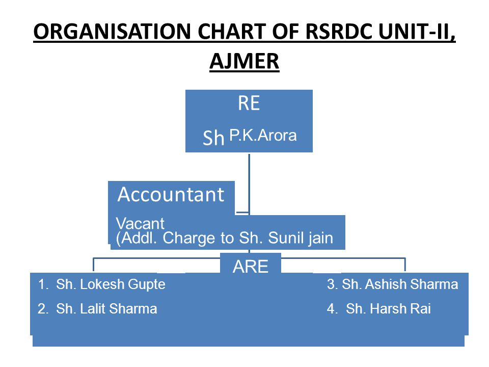 ORGANISATION CHART OF RSRDC UNIT-II, AJMER
