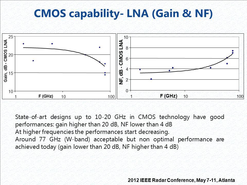 CMOS capability- LNA (Gain & NF)