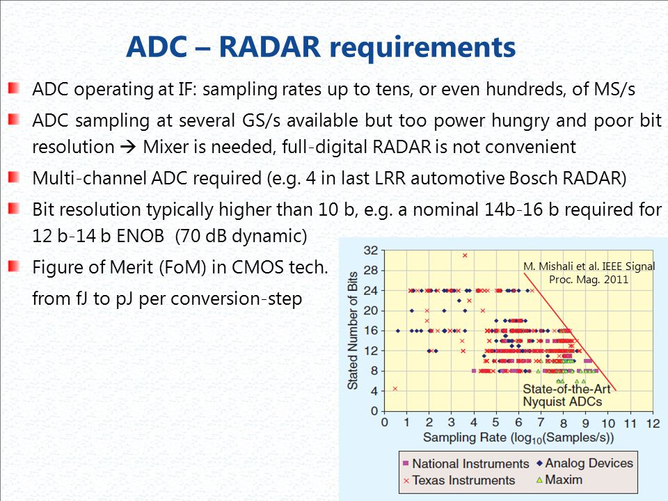 ADC – RADAR requirements