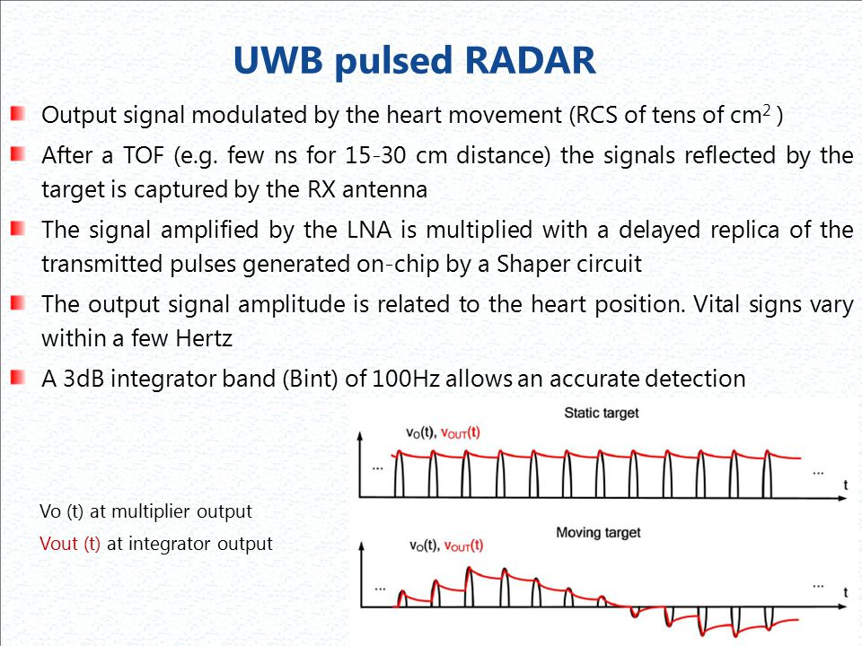 UWB pulsed RADAR Output signal modulated by the heart movement (RCS of tens of cm2 )