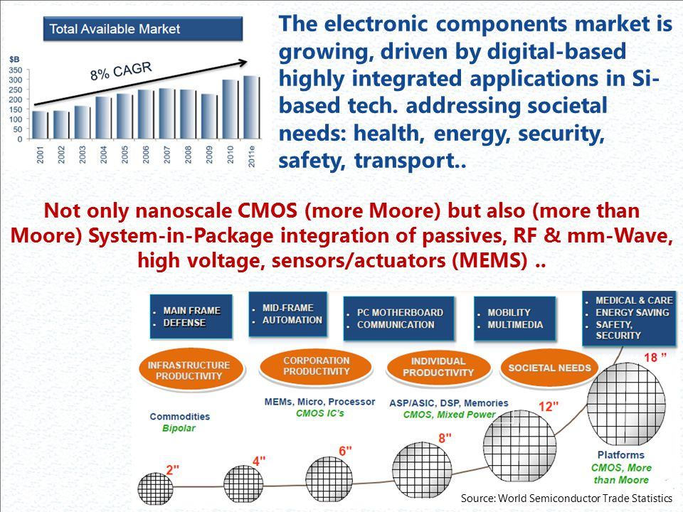The electronic components market is growing, driven by digital-based highly integrated applications in Si-based tech. addressing societal needs: health, energy, security, safety, transport..