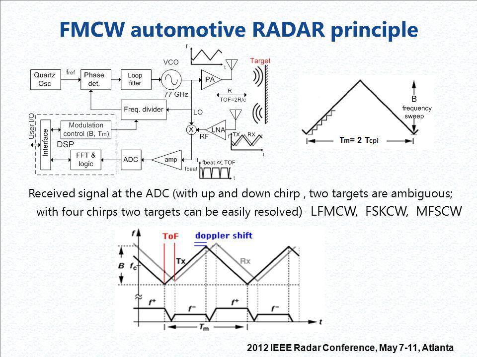 FMCW automotive RADAR principle