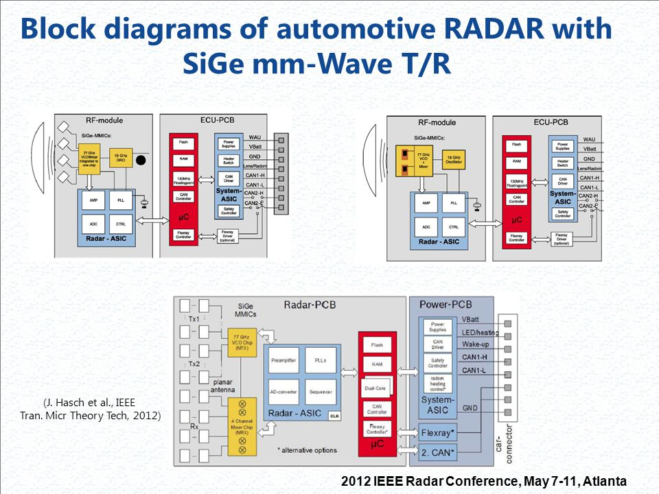 Block diagrams of automotive RADAR with SiGe mm-Wave T/R