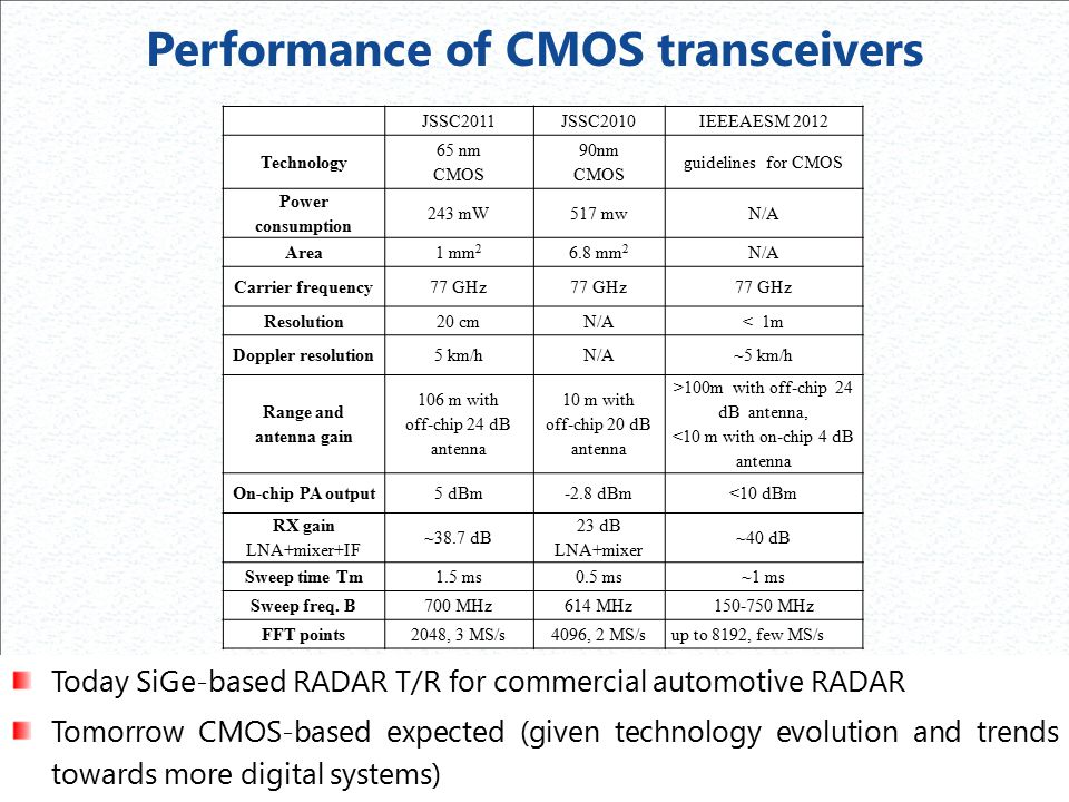Performance of CMOS transceivers