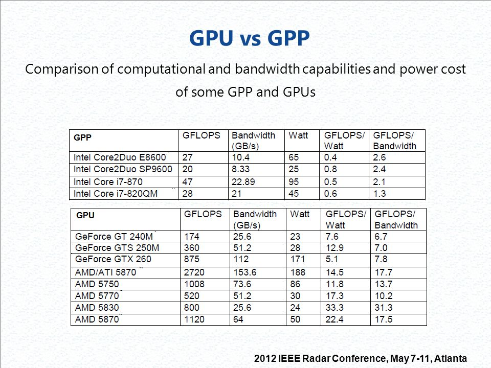 Comparison of computational and bandwidth capabilities and power cost