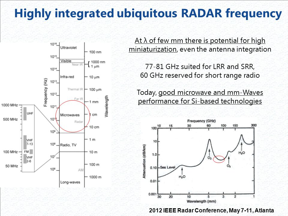 Highly integrated ubiquitous RADAR frequency