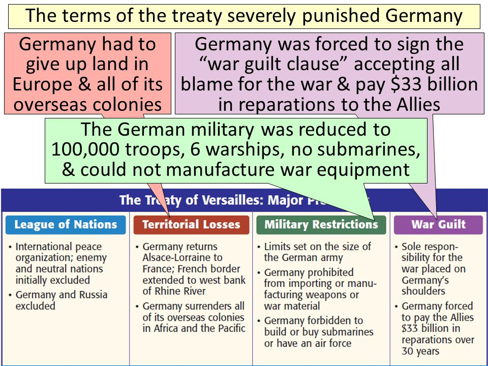 The terms of the treaty severely punished Germany