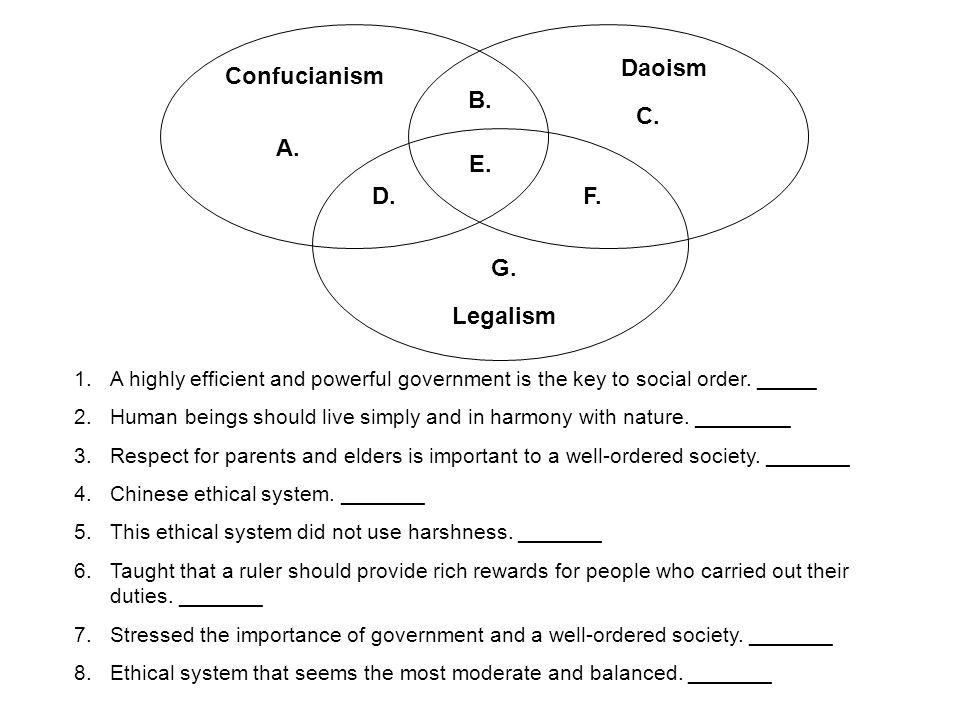 Daoism Confucianism B. C. A. E. D. F. G. Legalism