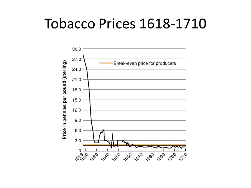 Tobacco Prices 1618-1710