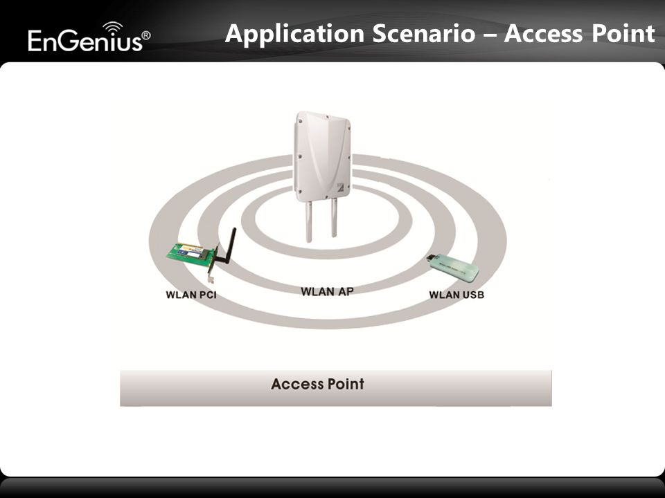 Application Scenario – Access Point