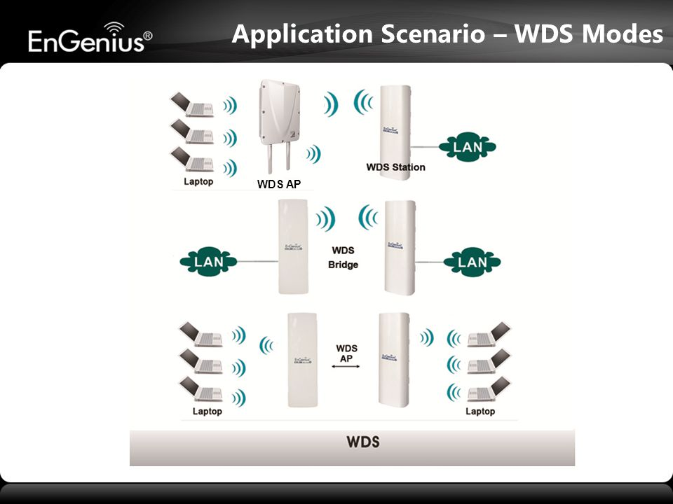 Application Scenario – WDS Modes
