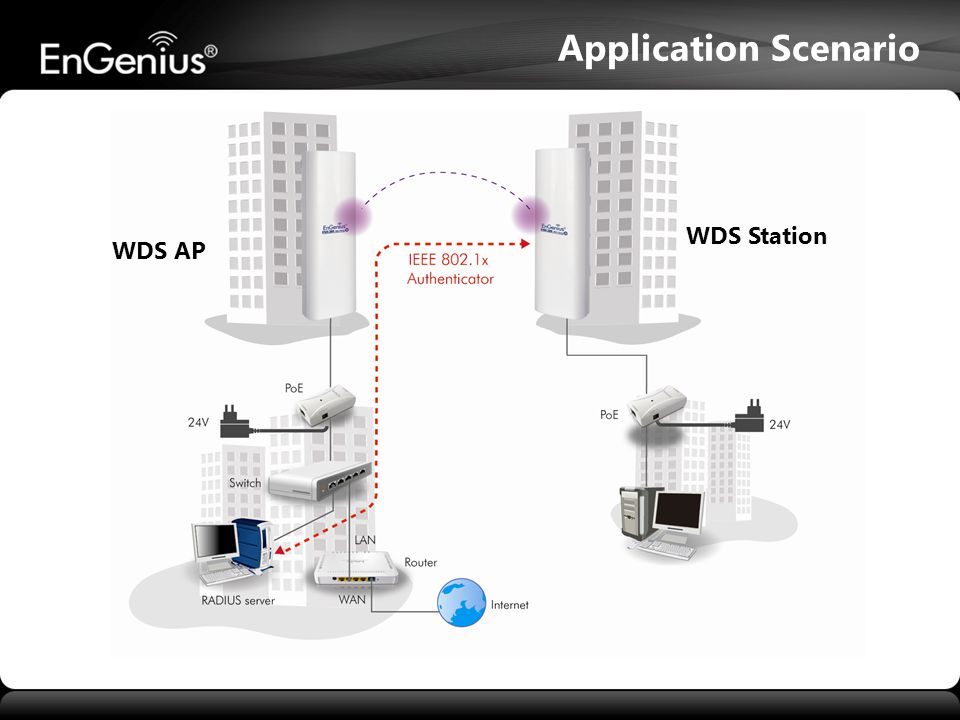 Application Scenario WDS Station WDS AP