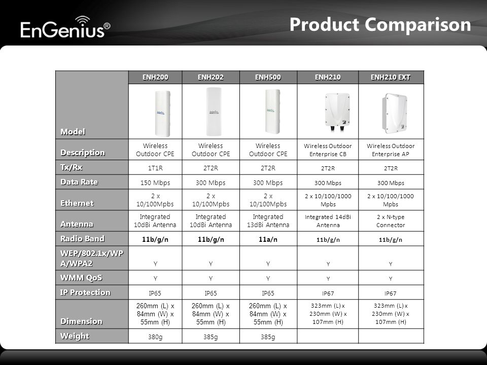 Product Comparison Model Description Tx/Rx Data Rate Ethernet Antenna