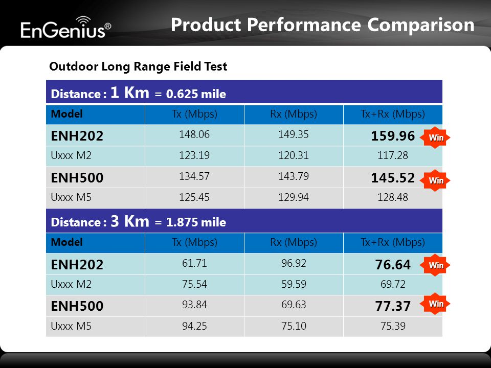 Product Performance Comparison