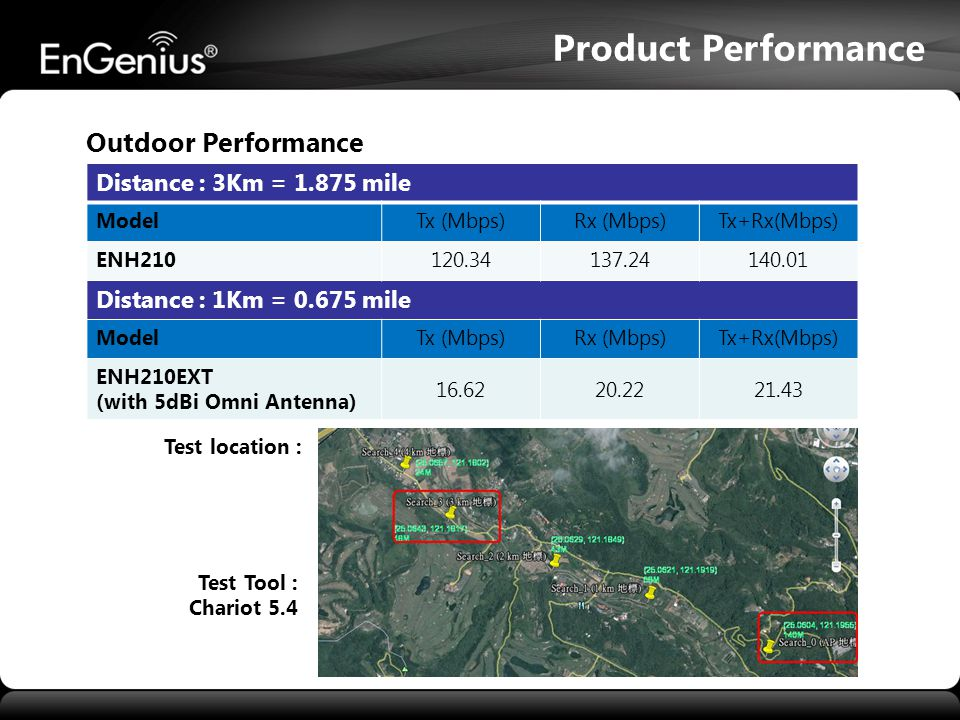 Product Performance Outdoor Performance Distance : 3Km = 1.875 mile