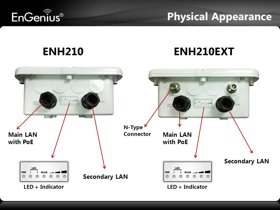 Physical Appearance ENH210 ENH210EXT Main LAN with PoE Main LAN