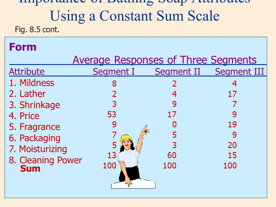 Importance of Bathing Soap Attributes Using a Constant Sum Scale