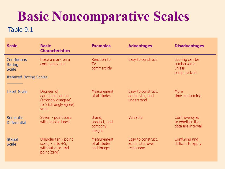 Basic Noncomparative Scales