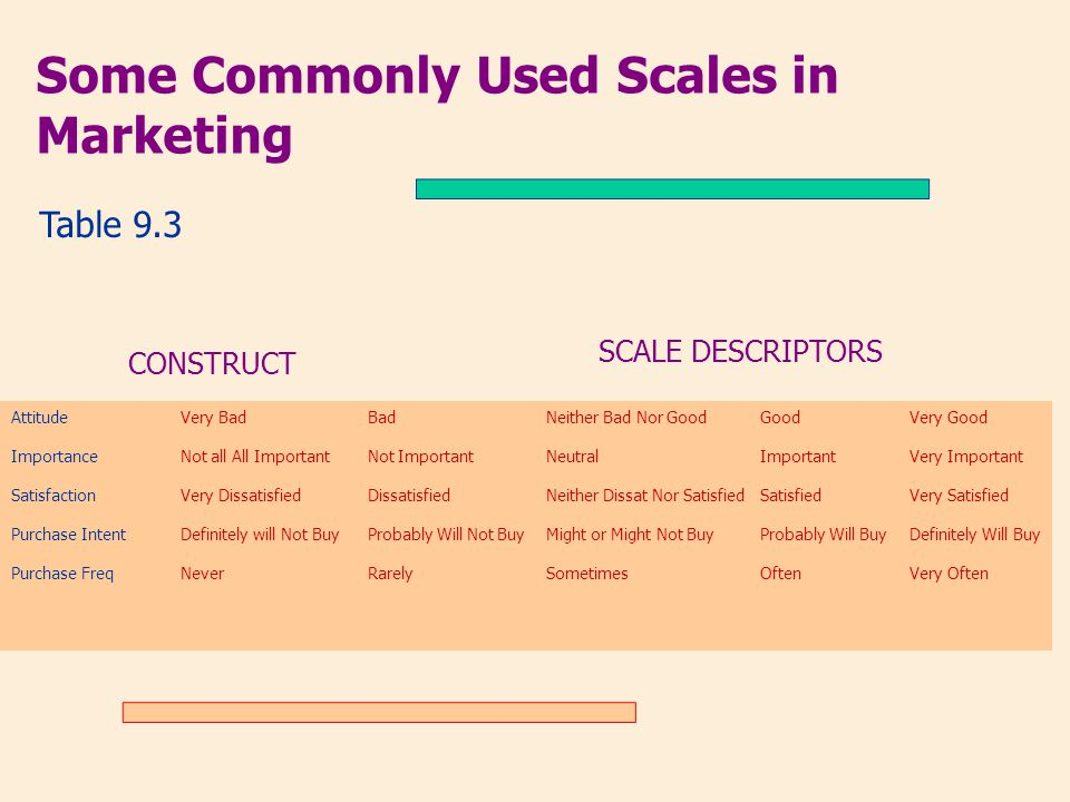 Some Commonly Used Scales in Marketing