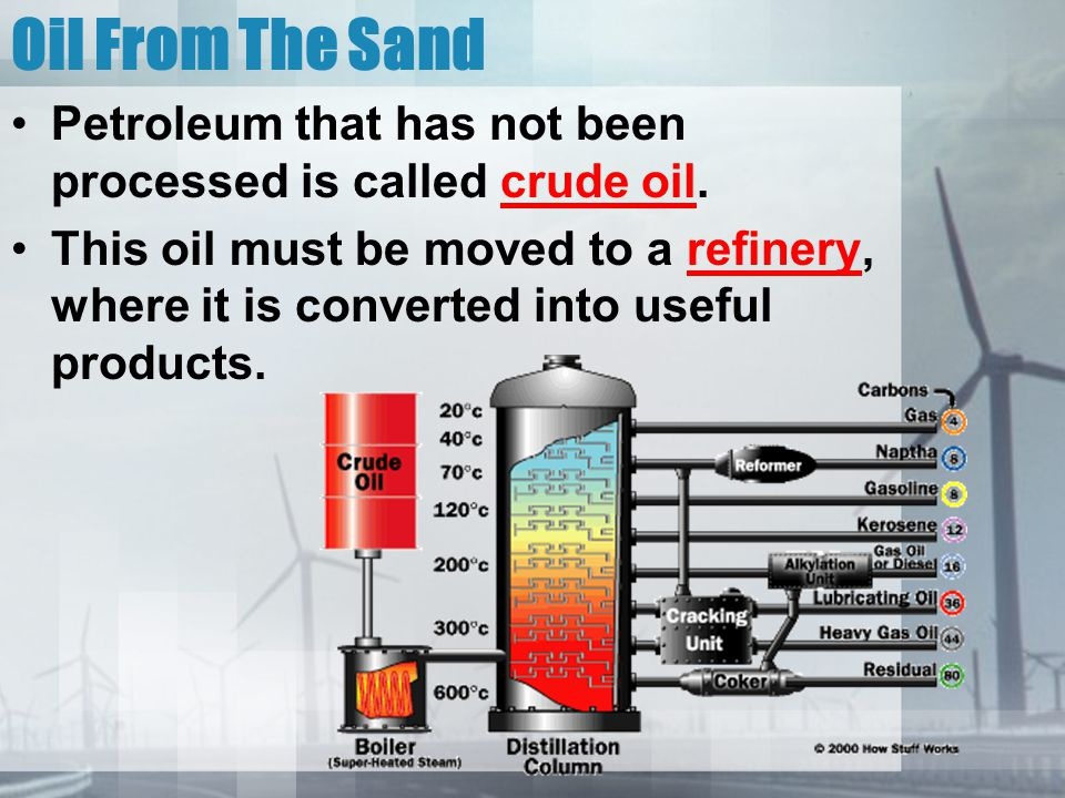 Oil From The Sand Petroleum that has not been processed is called crude oil.
