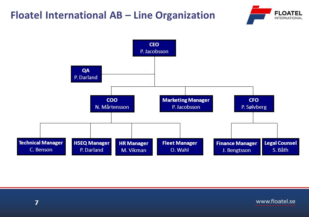 Floatel International AB – Line Organization