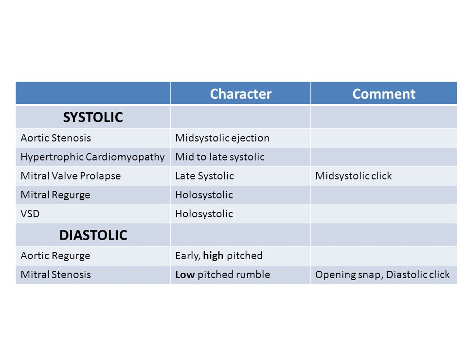 Character Comment SYSTOLIC DIASTOLIC