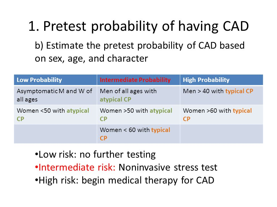 1. Pretest probability of having CAD