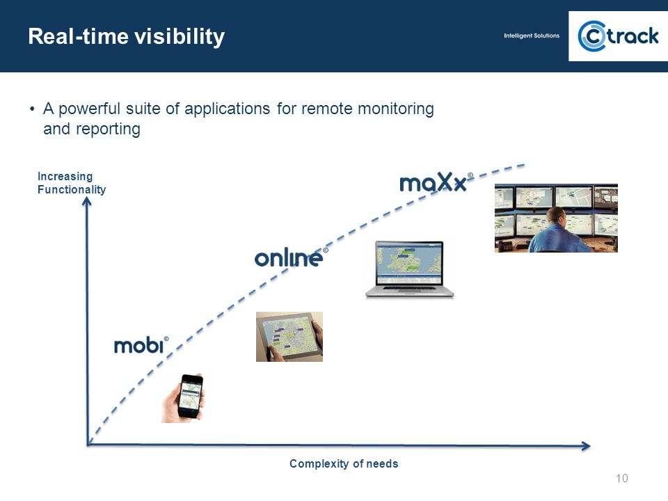 Real-time visibility • A powerful suite of applications for remote monitoring and reporting. Increasing Functionality.