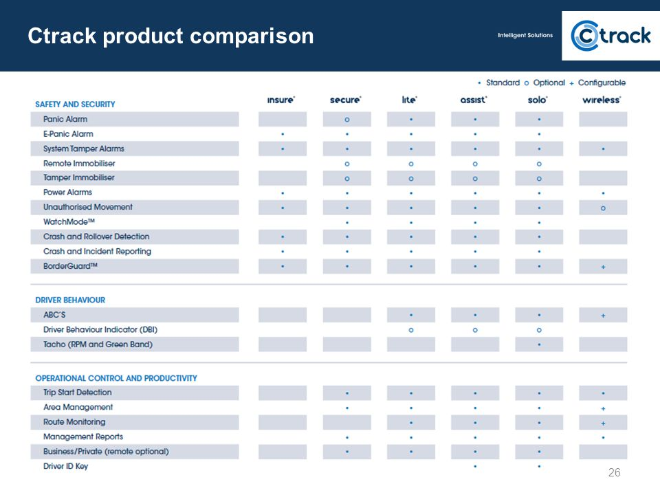 Ctrack product comparison